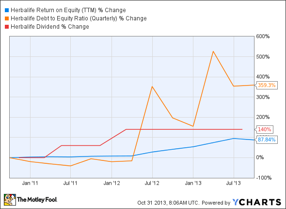 HLF Return on Equity (TTM) Chart