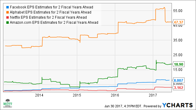 FB EPS Estimates for 2 Fiscal Years Ahead Chart