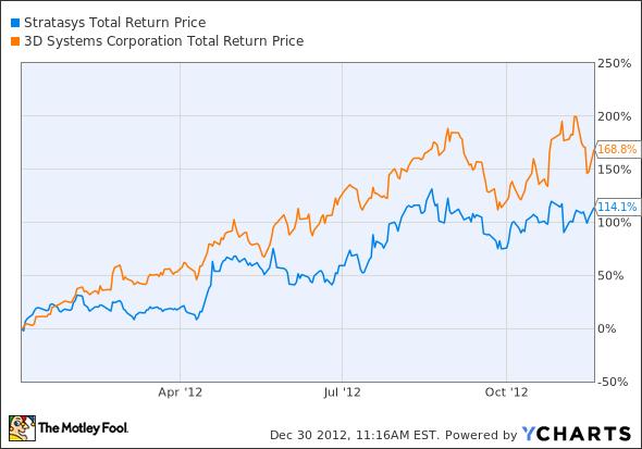 SSYS Total Return Price Chart