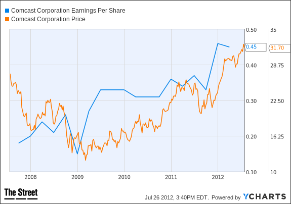CMCSA Earnings Per Share Chart
