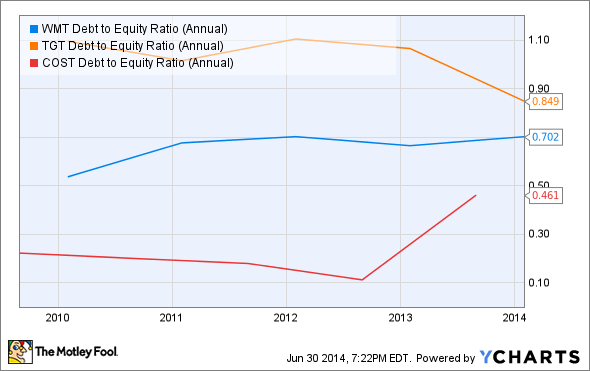 WMT Debt to Equity Ratio (Annual) Chart