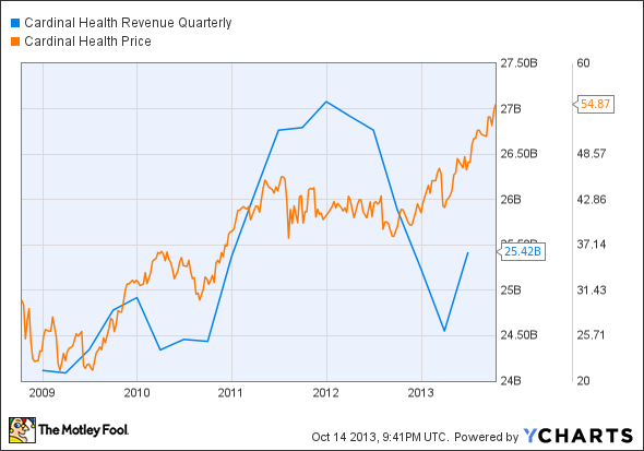 CAH Revenue Quarterly Chart