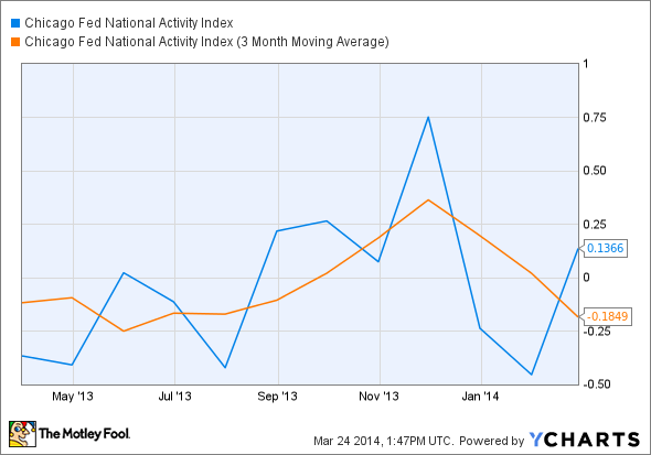 Chicago Fed National Activity Index Chart