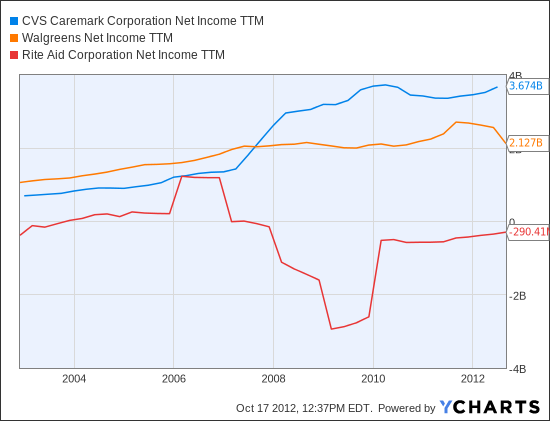 CVS Net Income TTM Chart