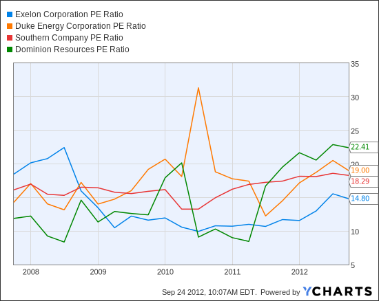 EXC PE Ratio Chart