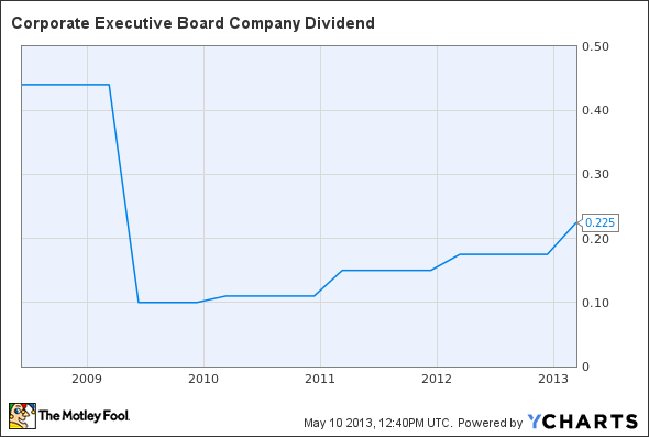 CEB Dividend Chart