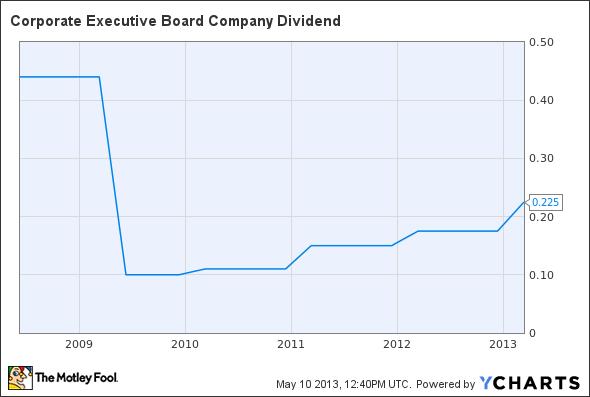 CEB Dividend Chart