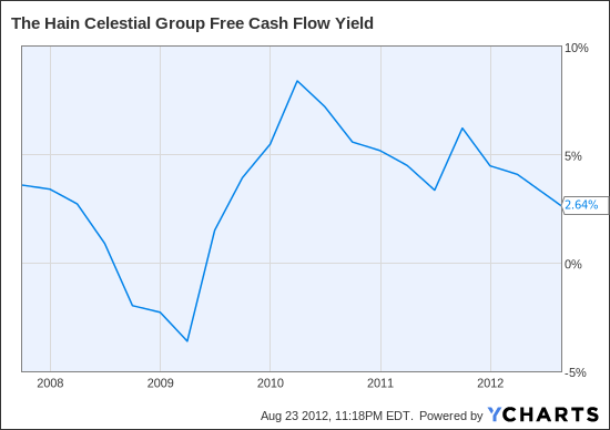 HAIN Free Cash Flow Yield Chart