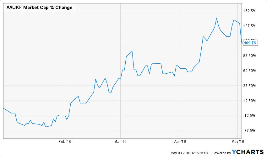 AAUKF Market Cap Chart