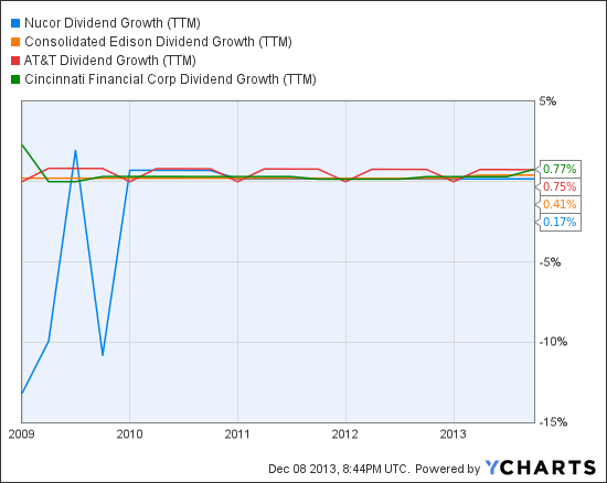 NUE Dividend Growth (TTM) Chart