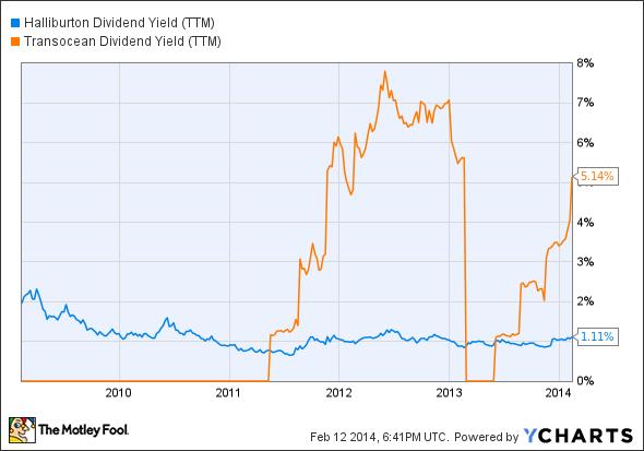 HAL Dividend Yield (TTM) Chart