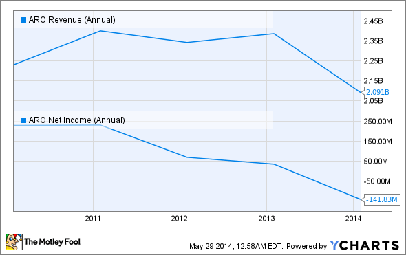 ARO Revenue (Annual) Chart