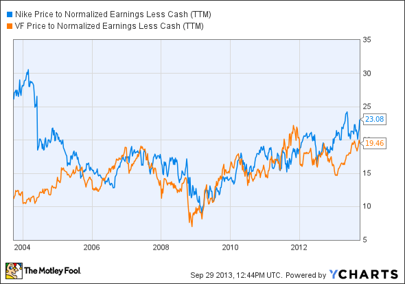 NKE Price to Normalized Earnings Less Cash (TTM) Chart