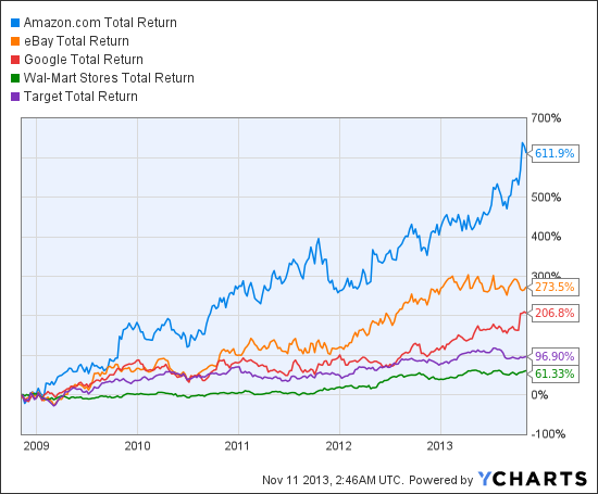 AMZN Total Return Price Chart