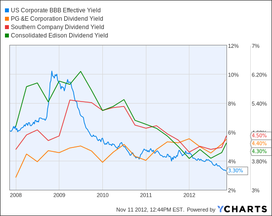 US Corporate BBB Effective Yield Chart