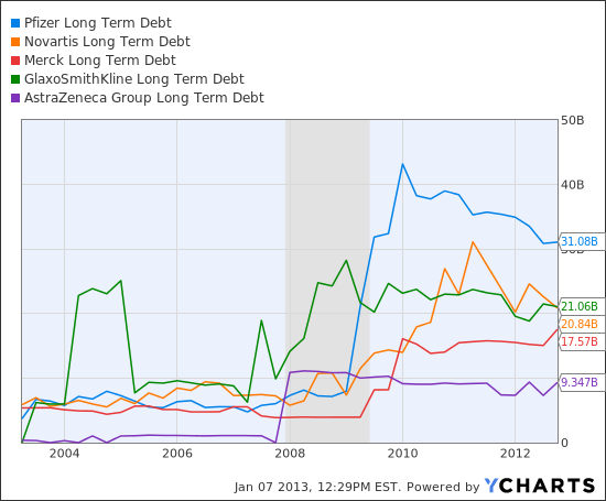 PFE Long Term Debt Chart
