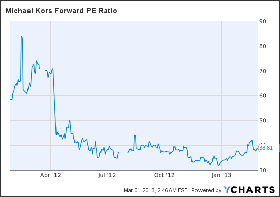 KORS Forward PE Ratio Chart