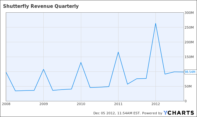 SFLY Revenue Quarterly Chart