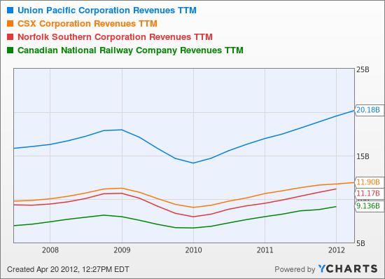 UNP Revenues TTM Chart