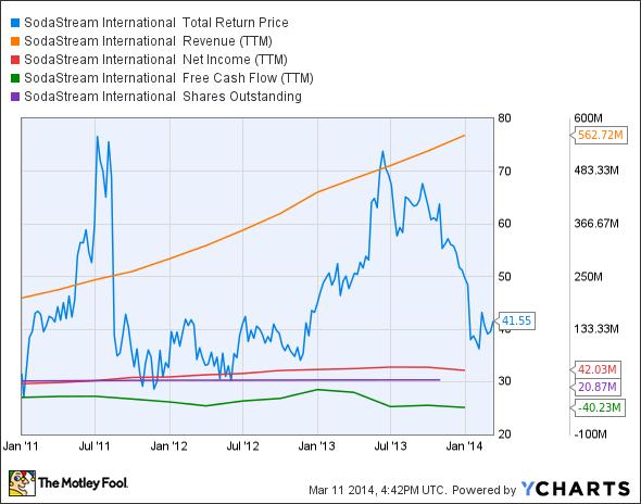SODA Total Return Price Chart