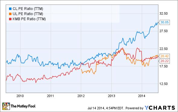 CL PE Ratio (TTM) Chart