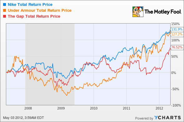 NKE Total Return Price Chart
