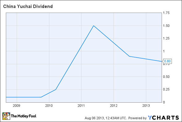 CYD Dividend Chart