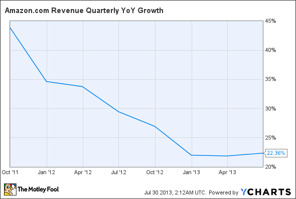 AMZN Revenue Quarterly YoY Growth Chart