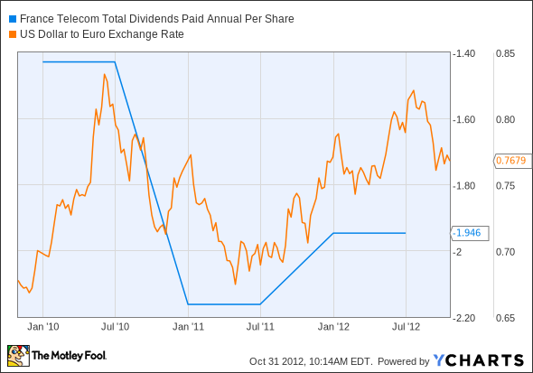 FTE Total Dividends Paid Annual Per Share Chart