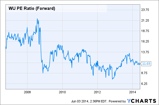 WU PE Ratio (Forward) Chart
