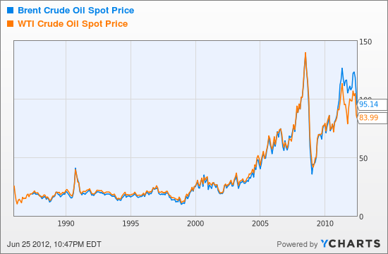 GO IN-DEPTH ON Oil (WTI) PRICE