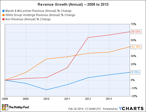 MMC Revenue (Annual) Chart