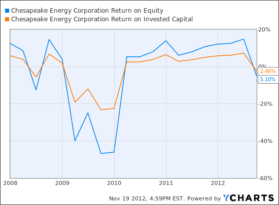 CHK Return on Equity Chart
