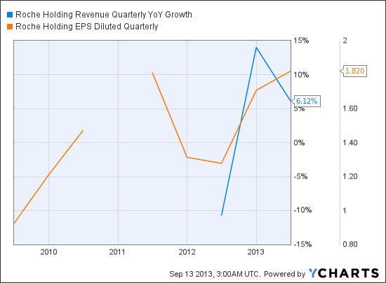 RHHBY Revenue Quarterly YoY Growth Chart