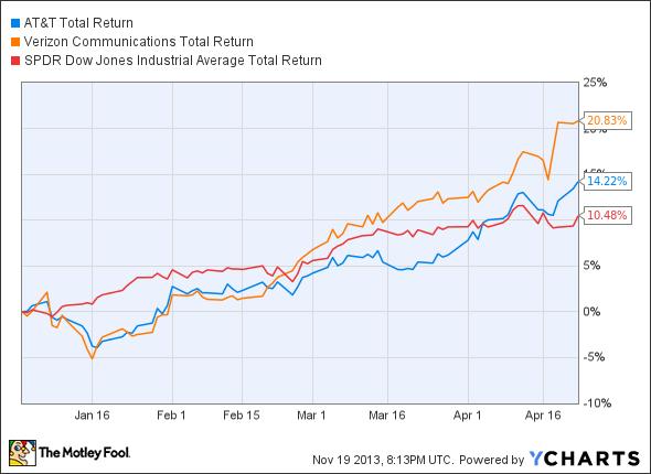 T Total Return Price Chart