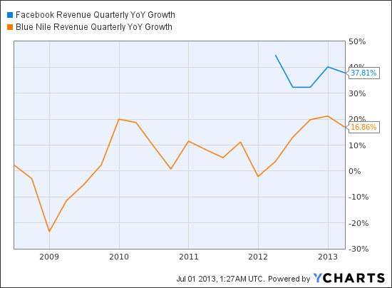 FB Revenue Quarterly YoY Growth Chart