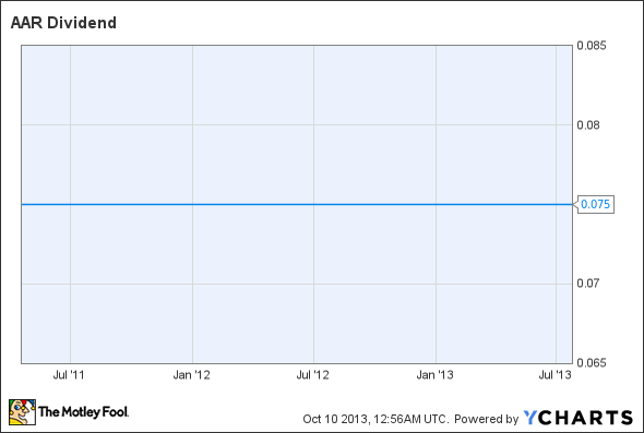 AIR Dividend Chart
