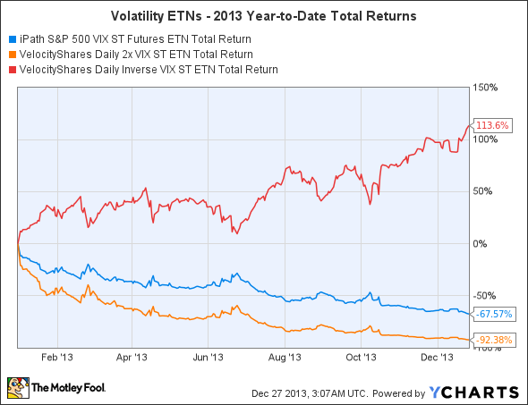 VXX Total Return Price Chart