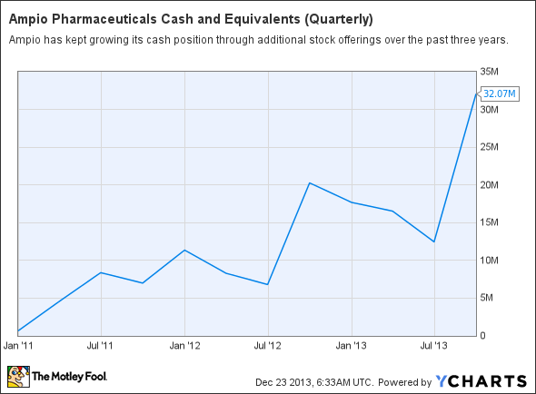 AMPE Cash and Equivalents (Quarterly) Chart