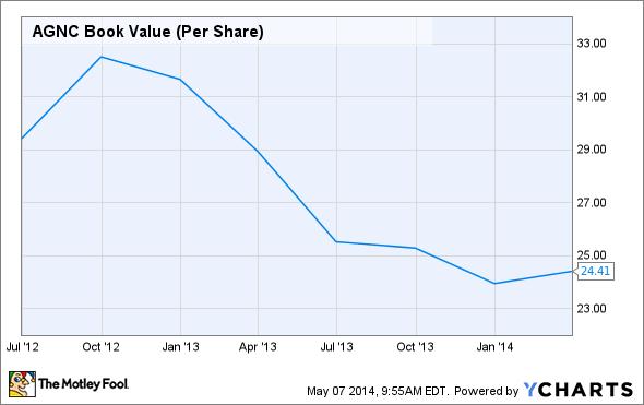 AGNC Book Value (Per Share) Chart