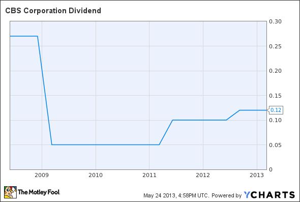 CBS Dividend Chart