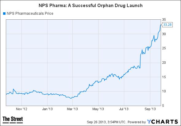 NPSP Chart