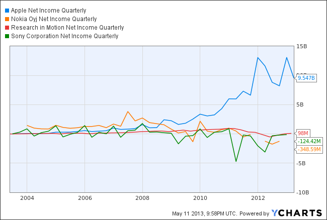 AAPL Net Income Quarterly Chart