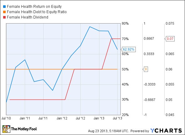 FHCO Return on Equity Chart