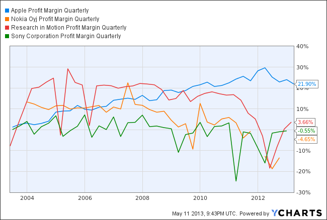 AAPL Profit Margin Quarterly Chart