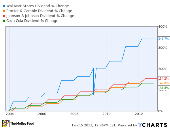 WMT Dividend Chart