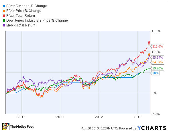 How Dividends Change the Game for Owners of Pfizer Stock ...