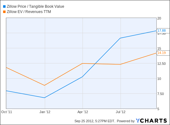 Z Price / Tangible Book Value Chart
