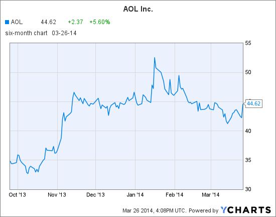 AOL Chart