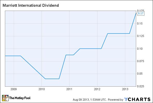 MAR Dividend Chart